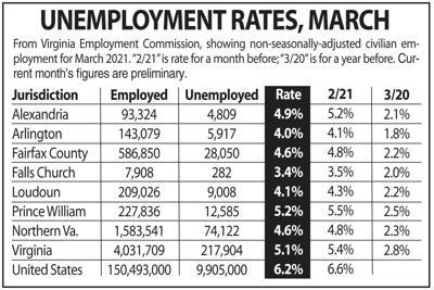 Northern Virginia unemployment, March 2021