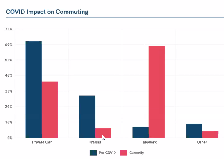Workforce commuting patterns Washington area survey