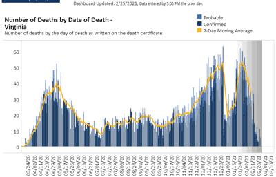 VA Deaths by date of death (Feb. 25, 2021)
