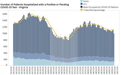 Virginia COVID hospitalizations 9.12.20