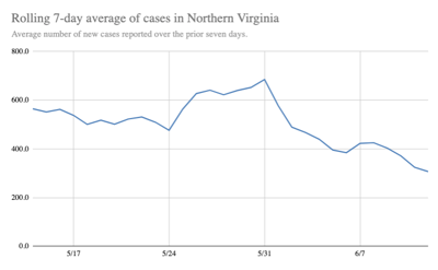 Rolling average of new COVID-19 cases in Northern Virginia