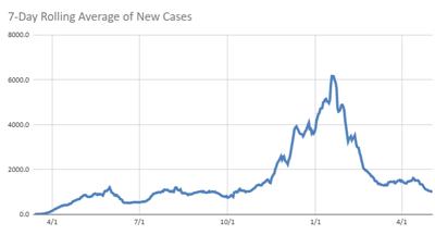 Virginia case chart 5.3.21