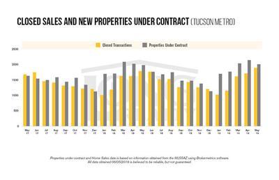 May Real Estate Graph