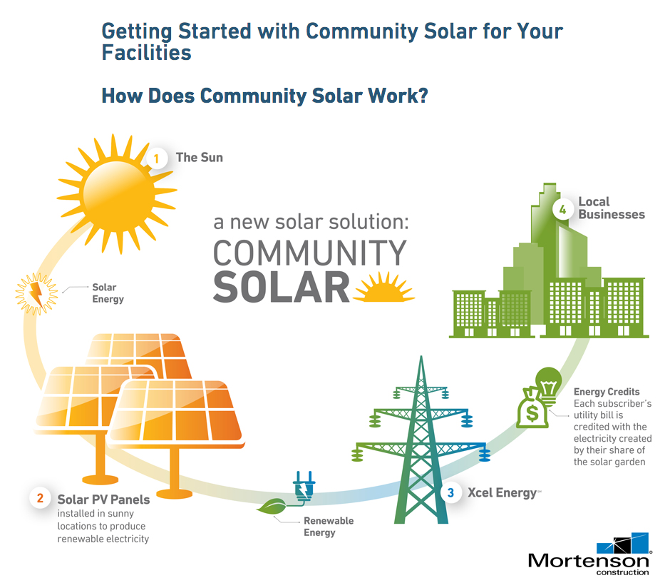 Solar Project Aims To Lower Carbon Footprint City