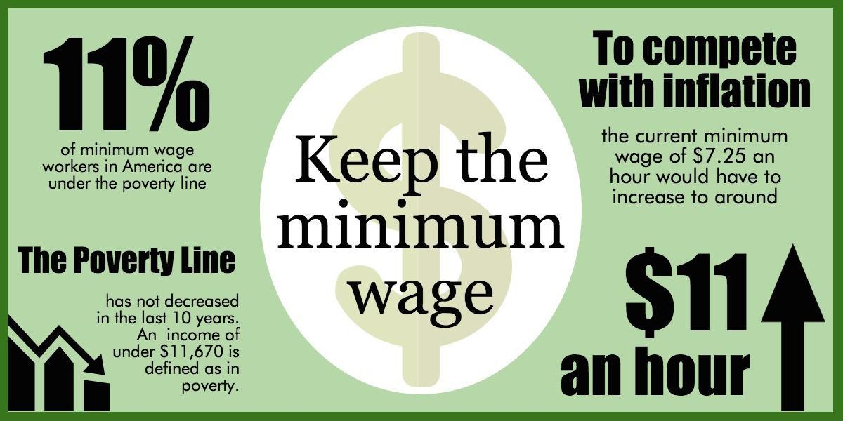 should minimum wage increase 2015-6-24  as countries around the world debate the minimum wage increase, read on to see 4 reasons why the countries should not increase the minimum wage.
