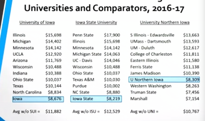 Tuition costs compared