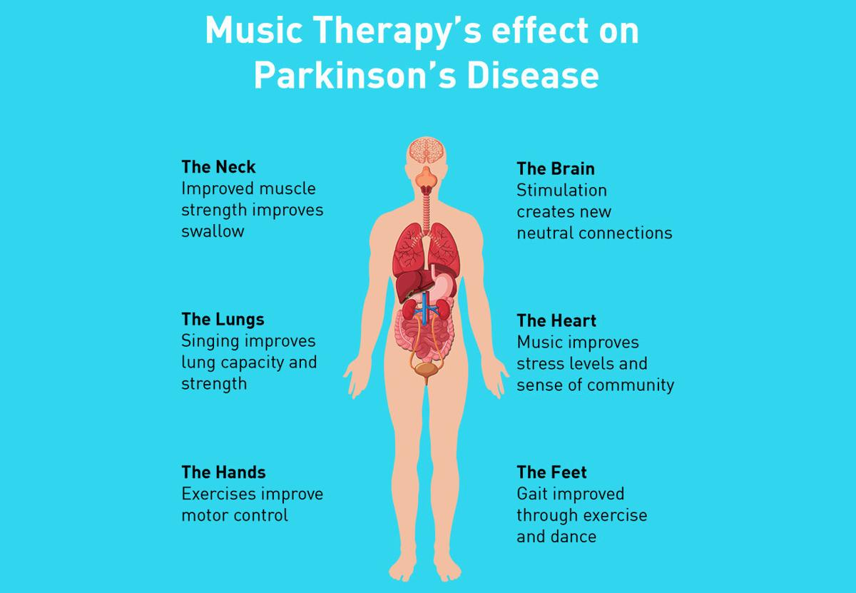 music therapy's effect on parkinson's disease