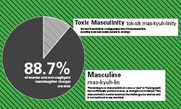 Toxic masculinity affects everyone | News | iowastatedaily com