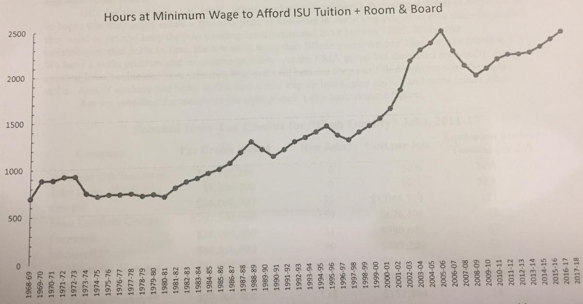 Graph of minimum wage work hours for tuition