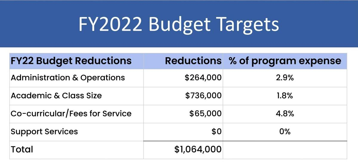 C-I Schools faces $1.7 million in  budget reductions