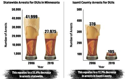 Isanti County bucks trend  for DUI arrests
