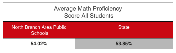 North Branch test results above state average