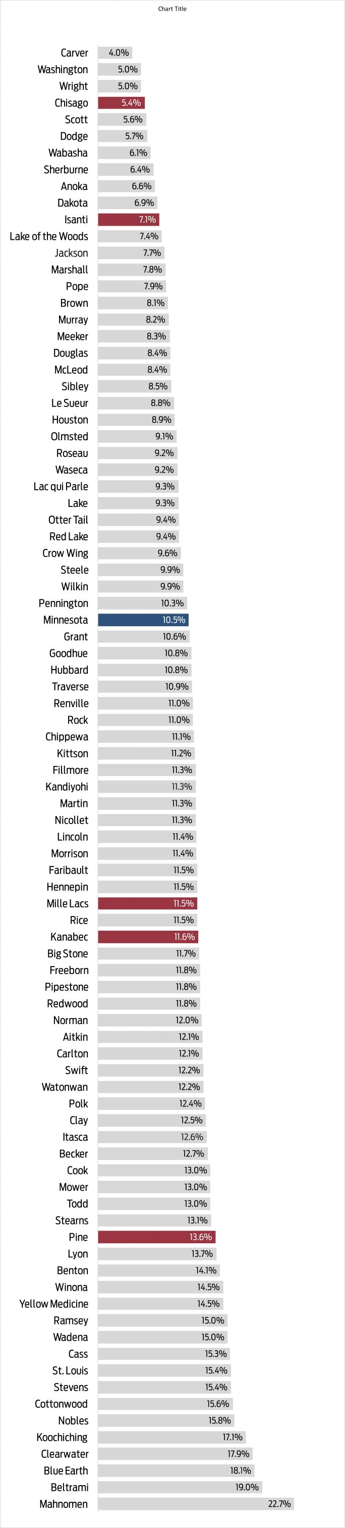 Area poverty rate declines