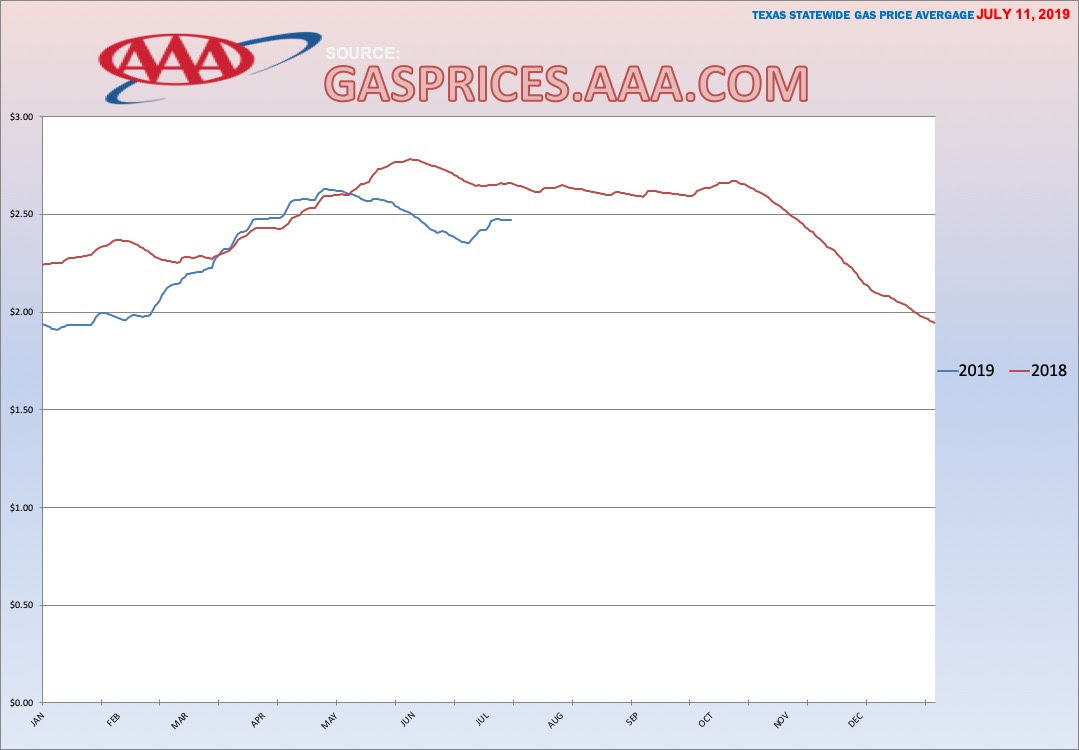 AAA Gas prices