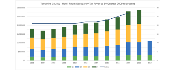 Hotel tax rate trends