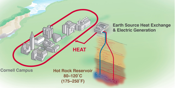 A diagram of Cornell's geothermal proposal.