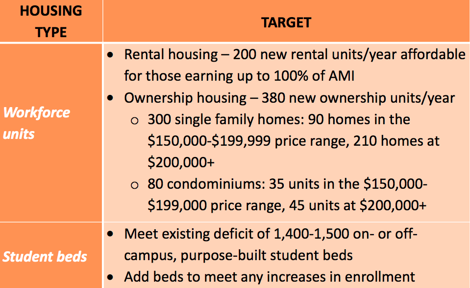 Tompkins County's Housing Construction Goals from its housing strategy in 2017.