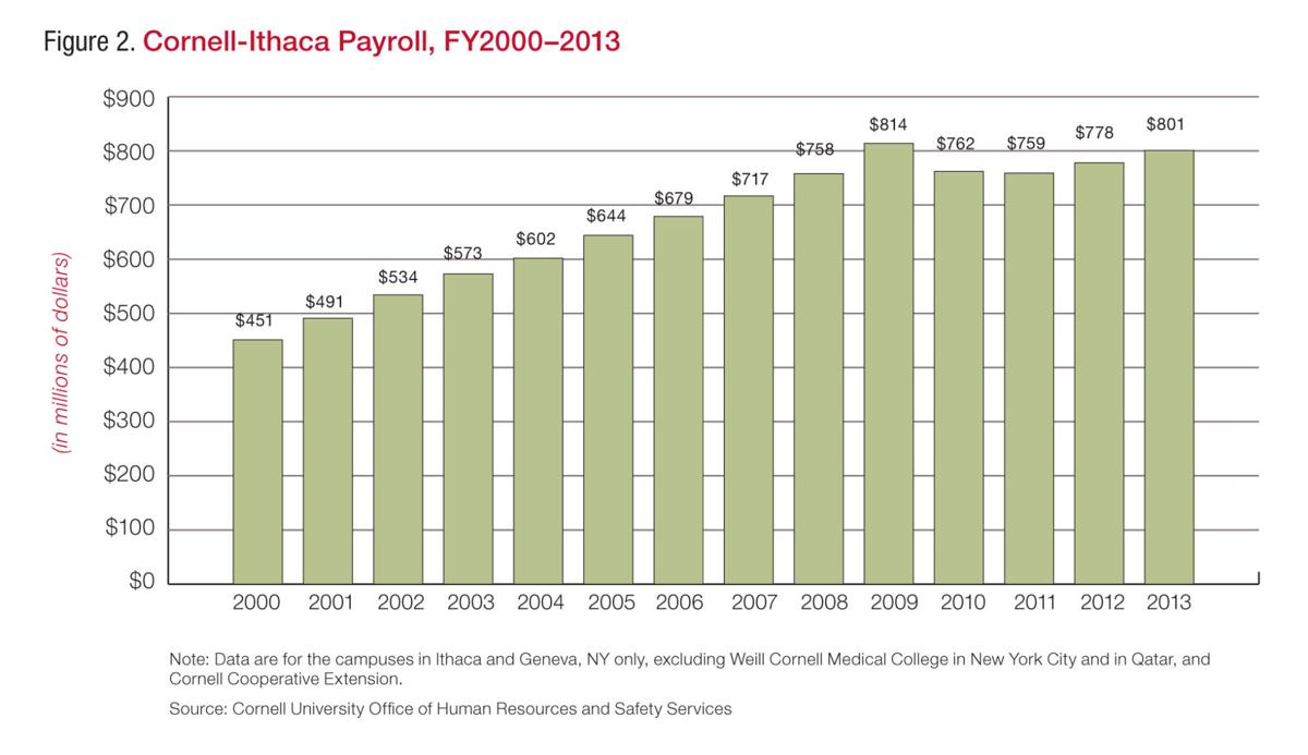 Cornell-Ithaca's Payroll since 2000
