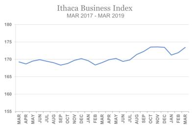 Biz Index