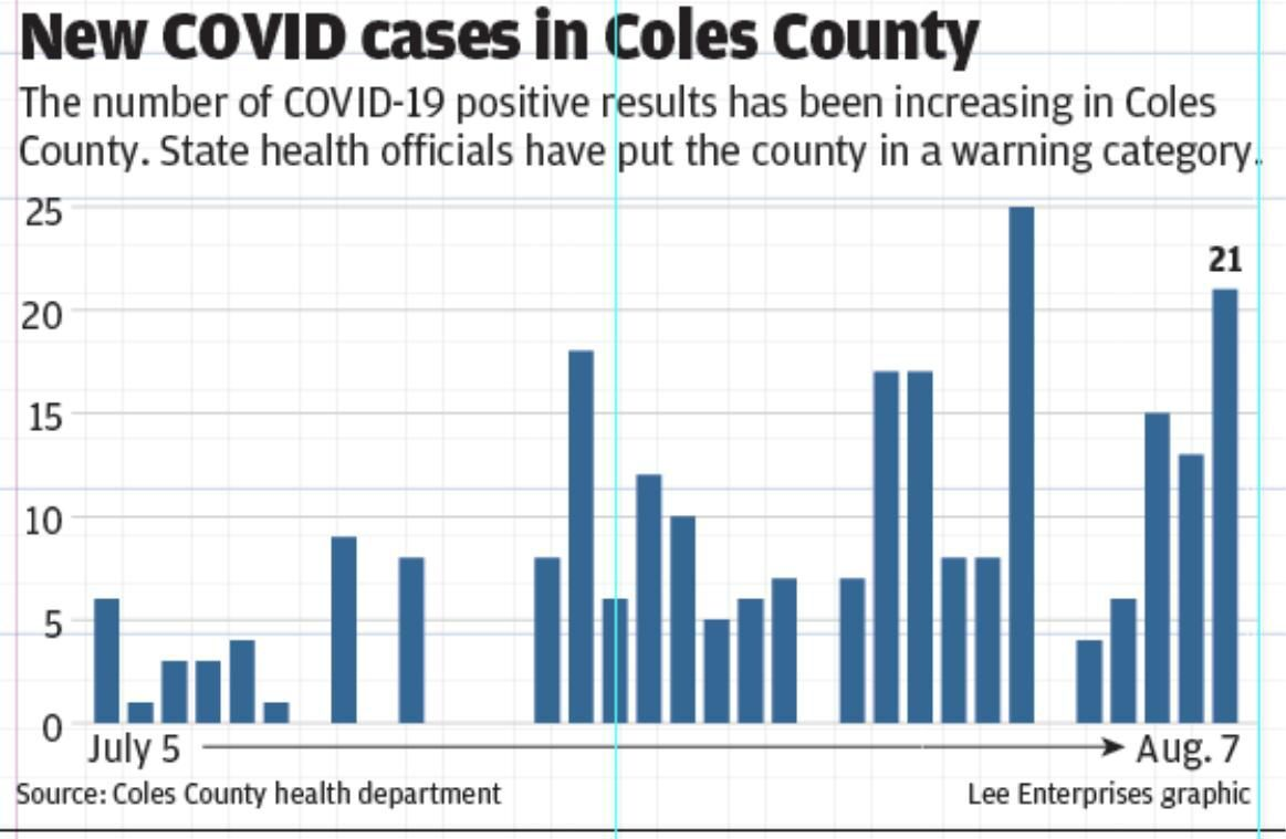 New COVID cases in Coles County