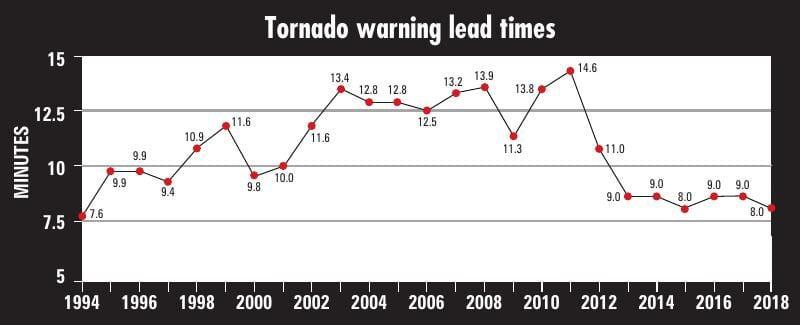 Tornado warning lead times