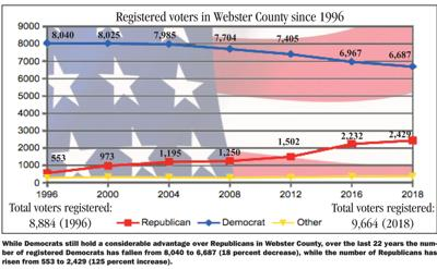 Webster County Voters 2018