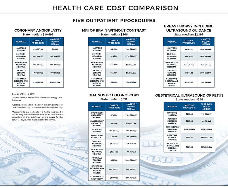 Outpatient cost comparison