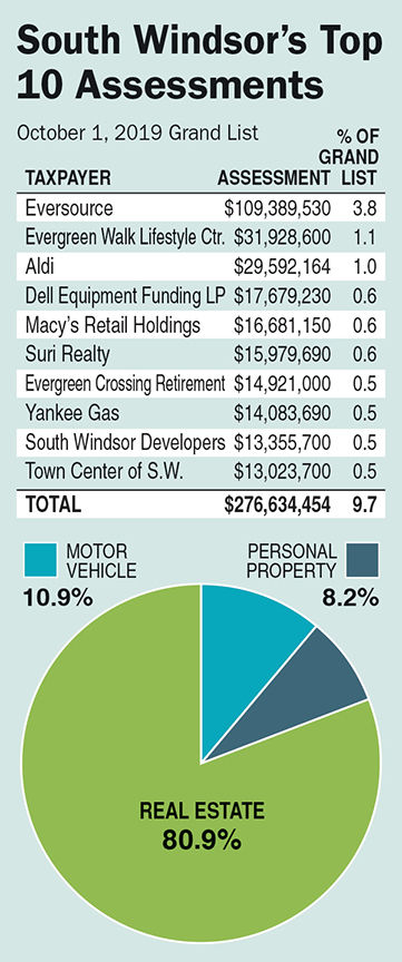 South Windsor 2019 Grand List graphic
