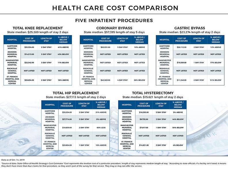 Inpatient cost comparison
