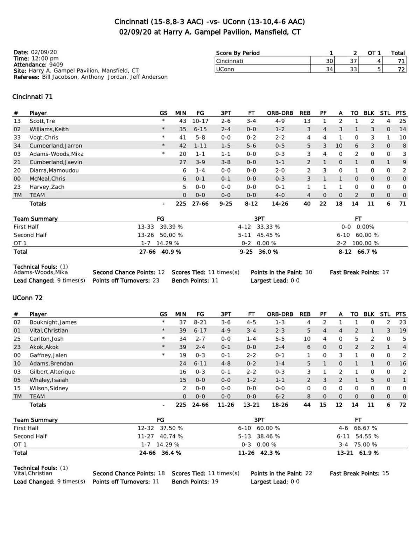 Box score: UConn  72, Cincinnati 71