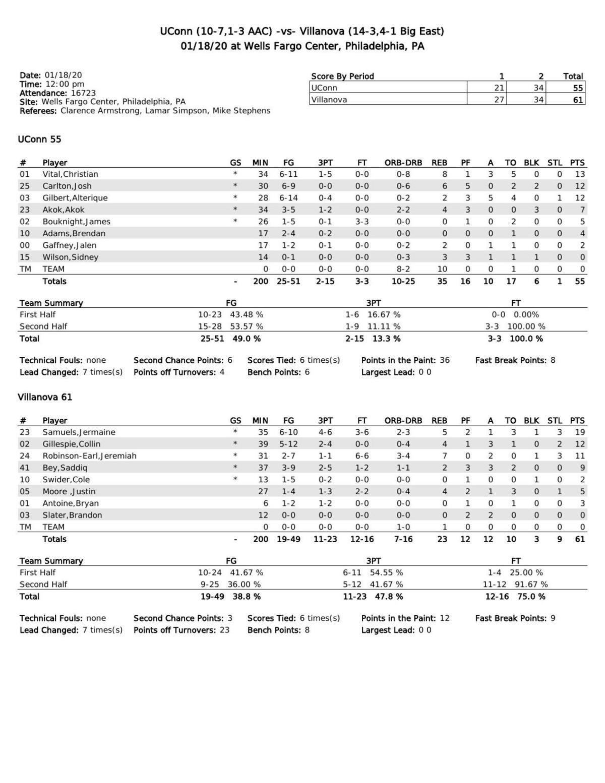 Box score: No. 14 Villanova 61, UConn 55