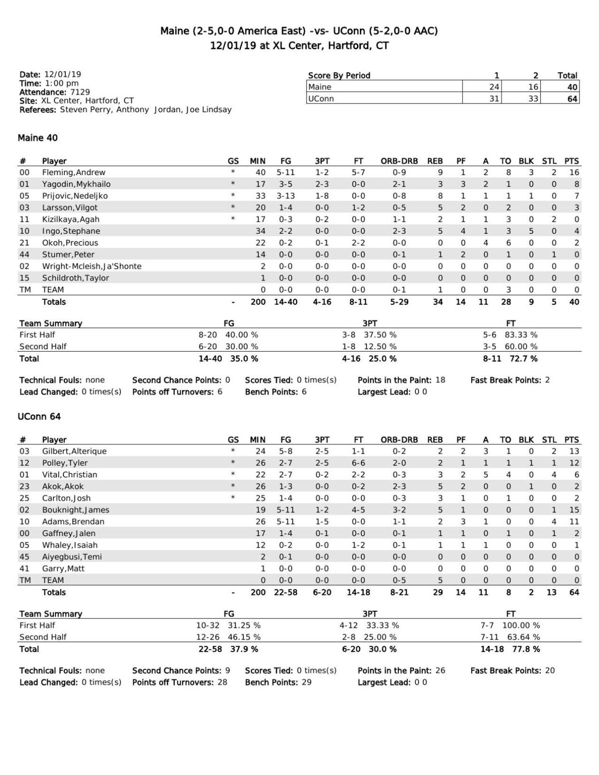 Box score: UConn 64, Maine 40