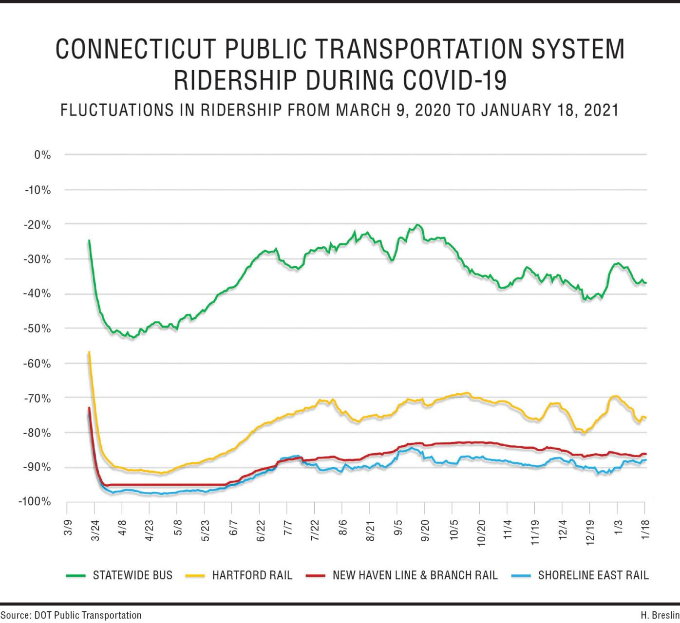 Decline in public transportation due to COVID-19