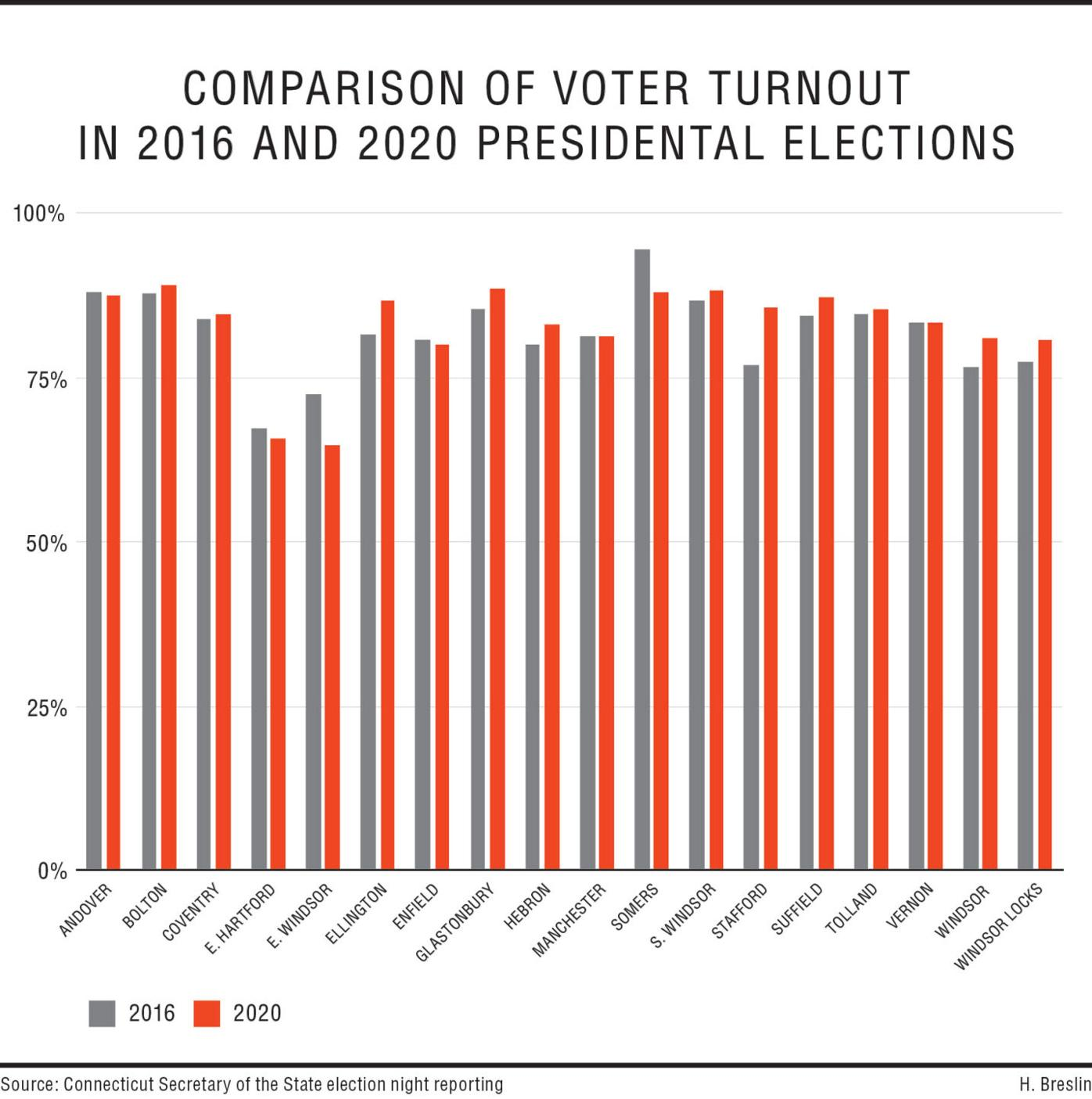 Presidential voter turnout 2016 vs 2020