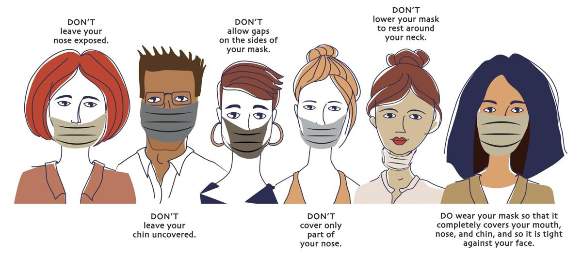 It's vital to wear a mask properly: Governor expected to issue ...