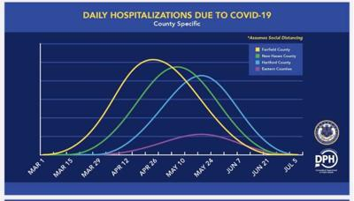 Hospitalization projections