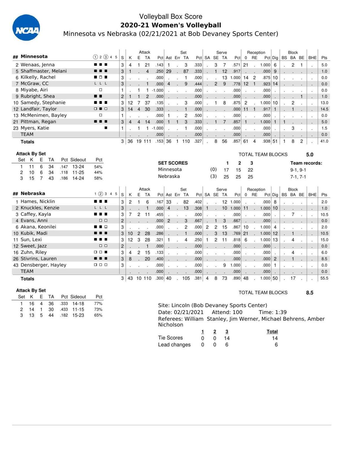 Box: Nebraska 3, Minnesota 0