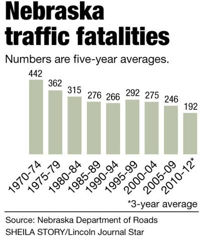 Traffic fatalities up