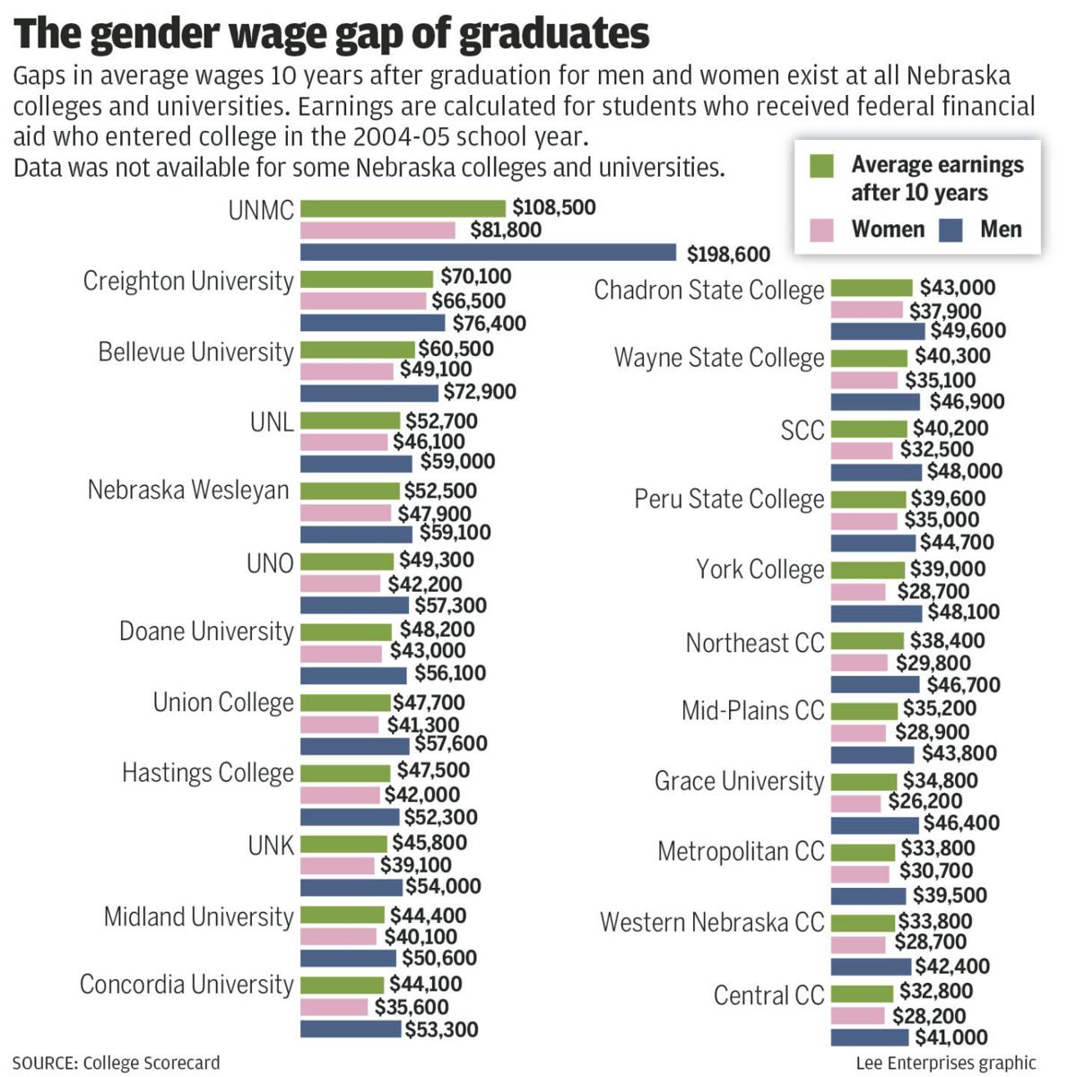 The gender wage gap of graduates