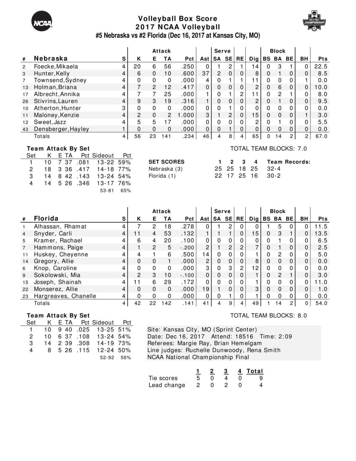 Box: Nebraska 3, Florida 1 (PDF)