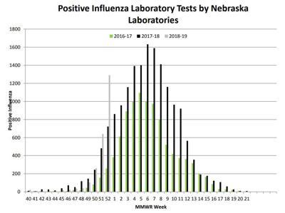 Flu Widespread In Nebraska Numbers Nearing Last Seasons Peak
