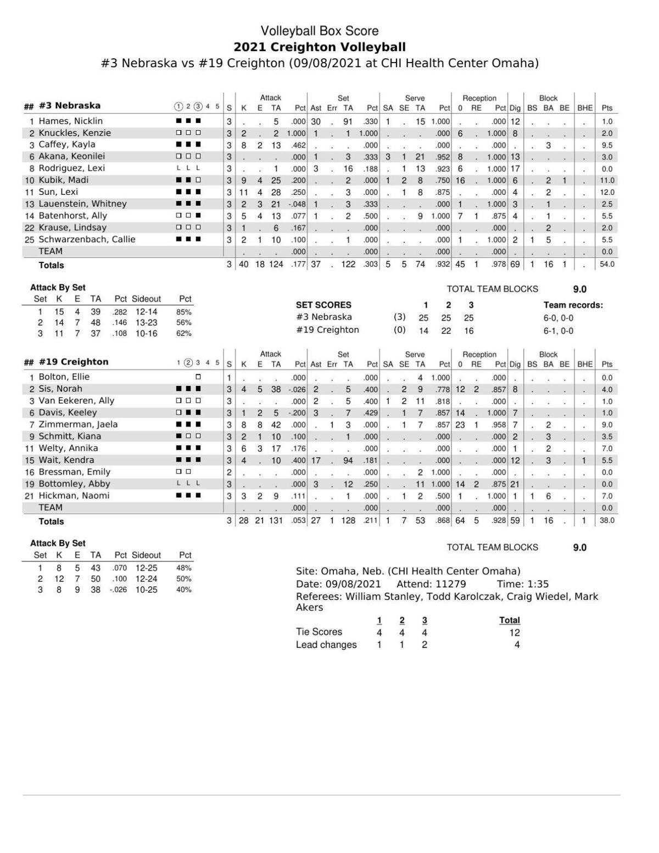 Box: Nebraska 3, Creighton 0