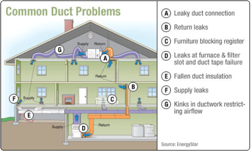 Ductmedic Air Duct Cleaning Indoor Airduct Cleaning