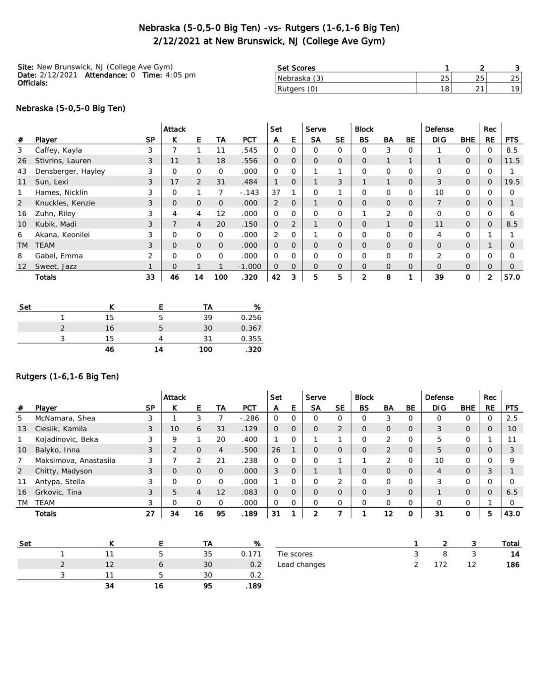 Box: Nebraska 3, Rutgers 0