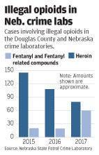 Opioid graphic