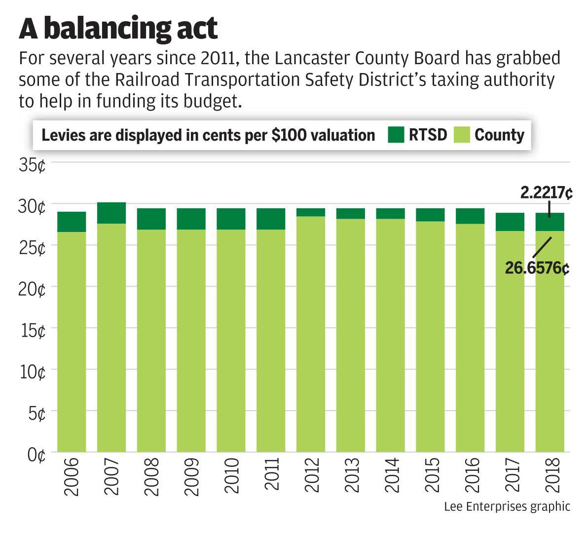 Lancaster County levy