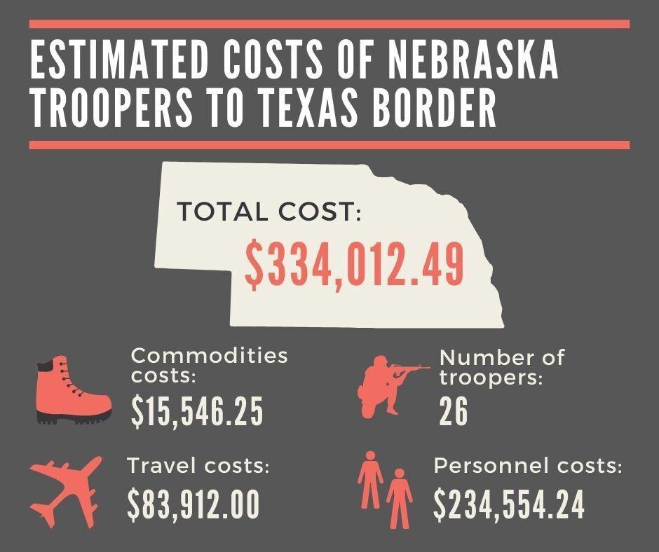 Estimated costs of Nebraska troopers to Texas border