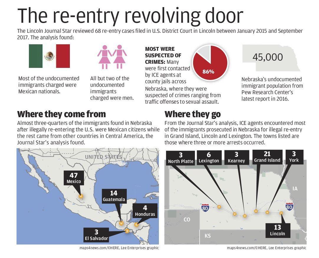 The re-entry revolving door