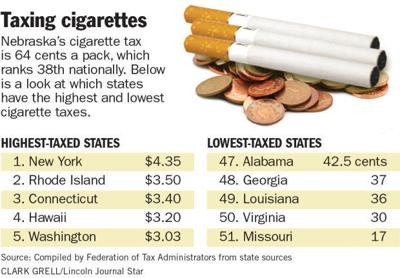 Taxing cigarettes