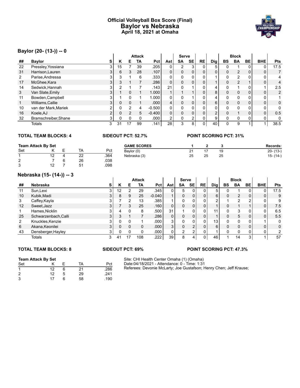 Box: Nebraska 3, Baylor 0